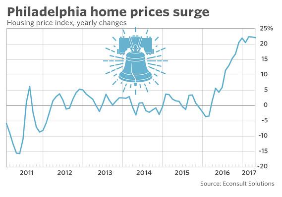 מחירי הדירות בפילדלפיה